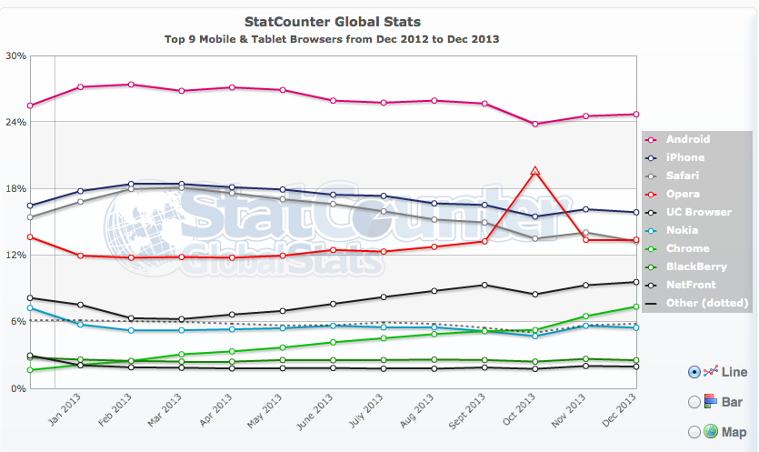 mobile browser usage 2013
