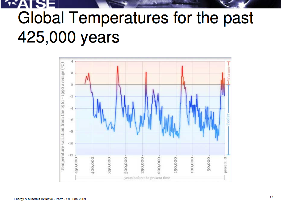 global-temps-last-450000-years