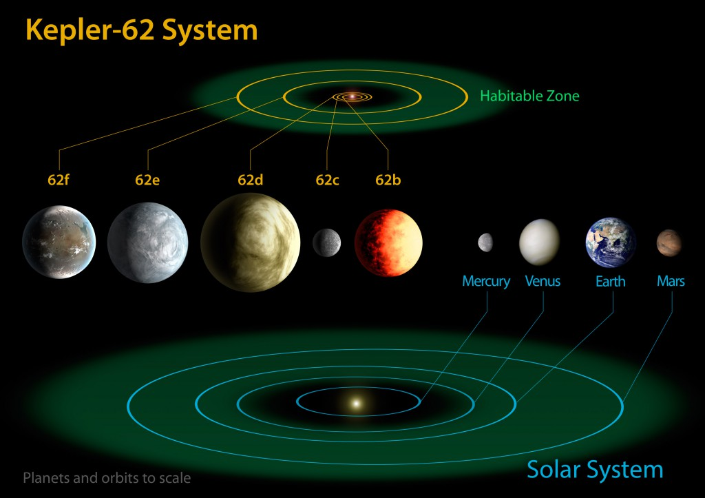the_diagram_compares_the_planets_of_the_inner_solar_system_to_kepler-62