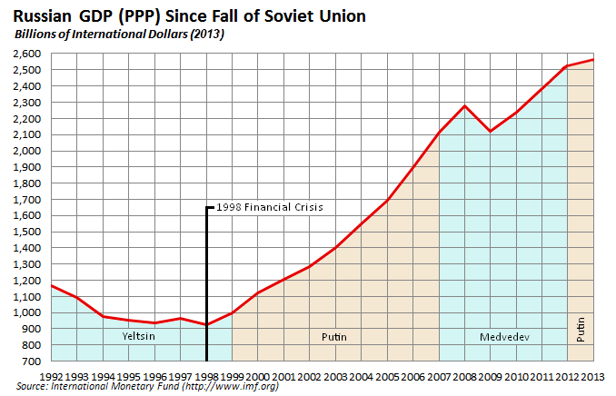Russian_economy_since_fall_of_Soviet_Union