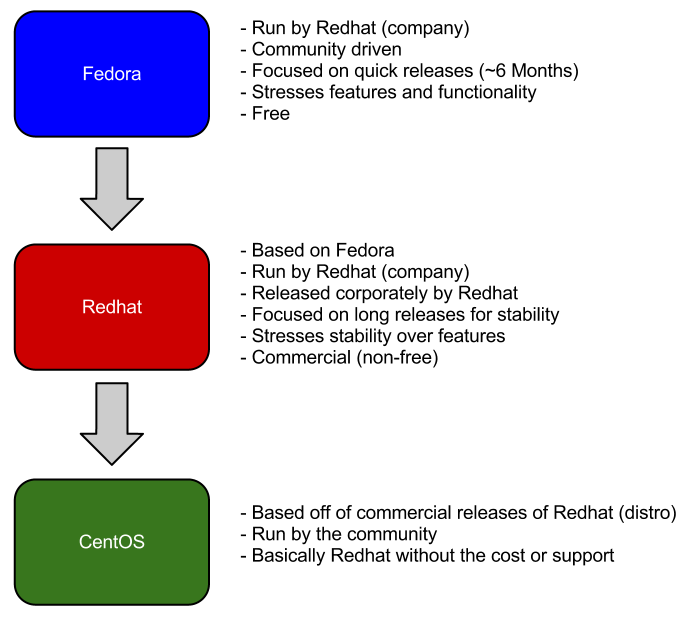fedora redhat centos differences
