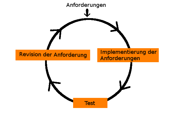 cycle of development