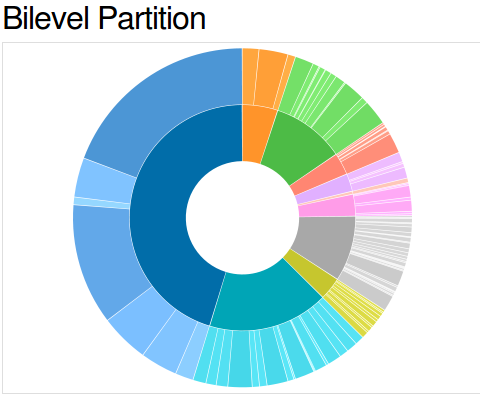 Bilevel Partition