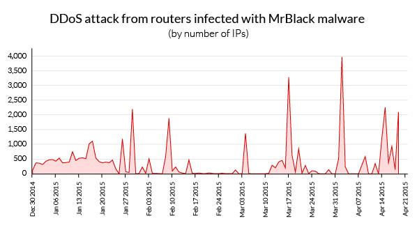 attack-timeline-mrblack-botnet