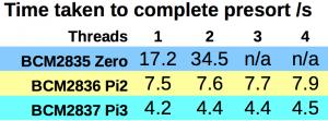 Pi3 speed comparison with Pi2 & Pi Zero