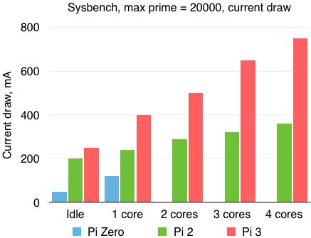 raspberry-pi-model-comparison-power-consumption2