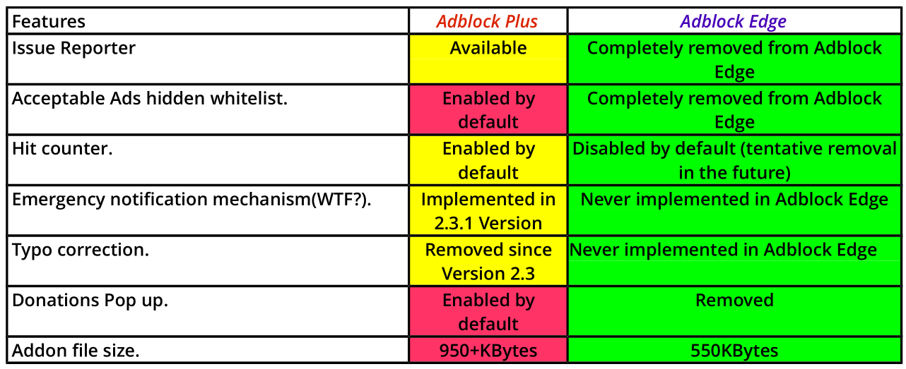 Why was Adblock Edge Firefox Addon removed from Mozilla Extensions Repository?
