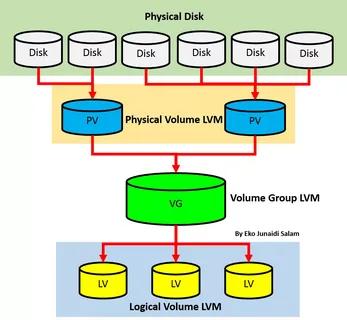 lnux – lvm lvm2 – logical volumen management – concept – man pages – dynamic resizing partitions – snapshots