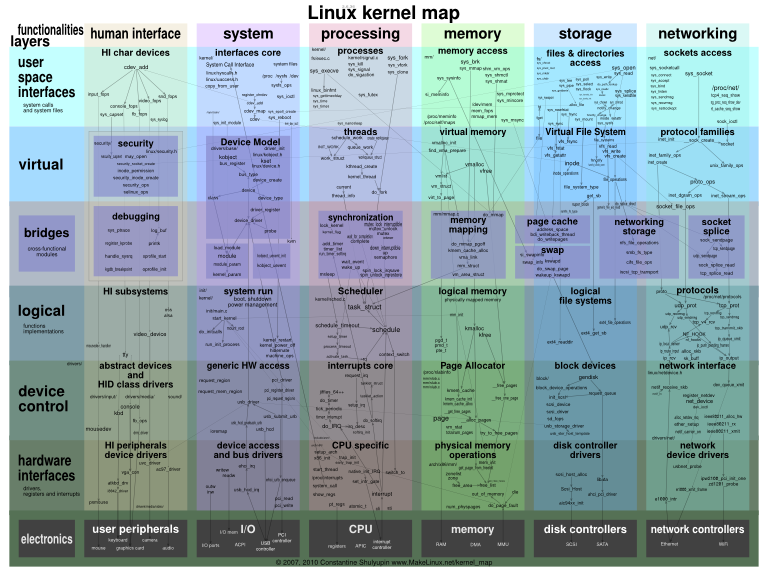 debian – compiling the latest kernel – compile customize kernel – download-install linux kernel headers