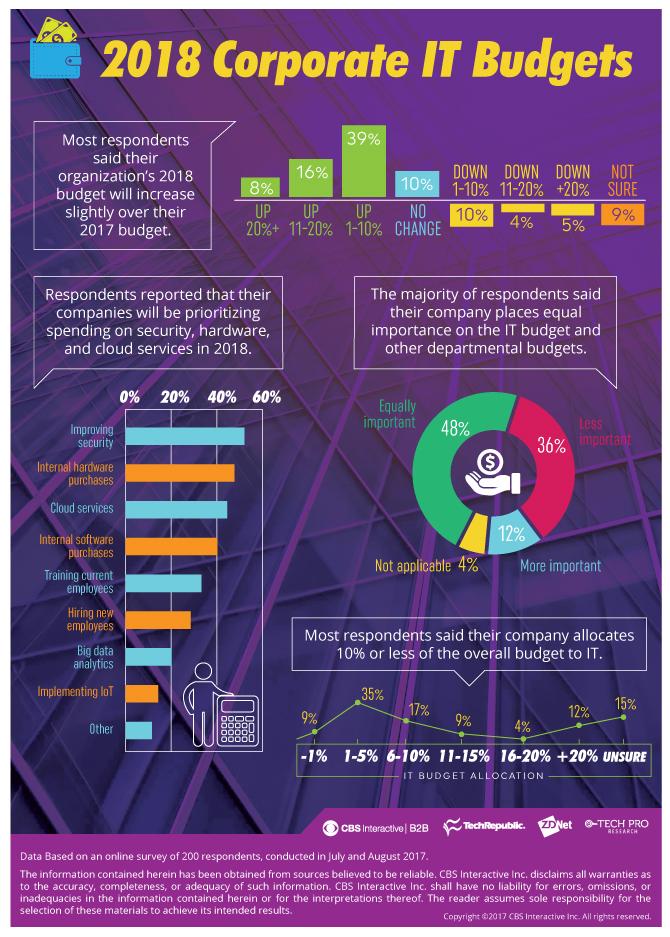 znet – estimates 2018 Corporate IT Budgets