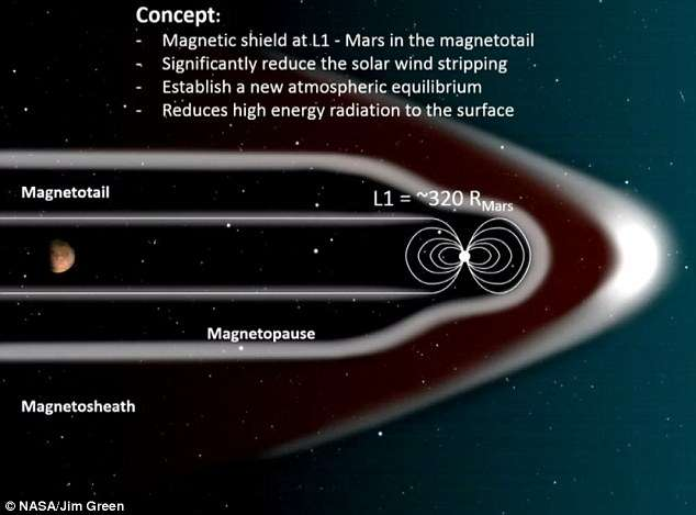 https://dwaves.de/2019/11/24/titan-an-alternative-to-mars-titan-vs-earth-vs-mars-comparison-atmosphere-loads-of-moons-around-jupiter/