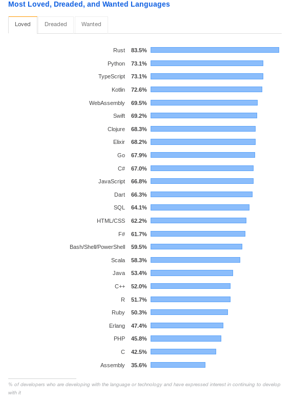 https://insights.stackoverflow.com/survey/2019#most-loved-dreaded-and-wanted