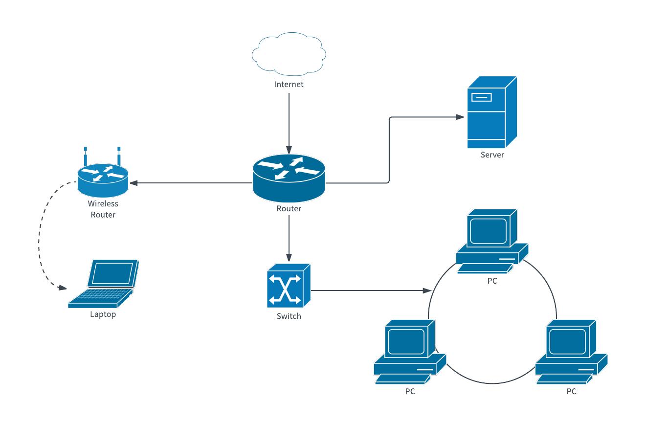 https://www.lucidchart.com/pages/templates/network-diagram/computer-network-diagram-template