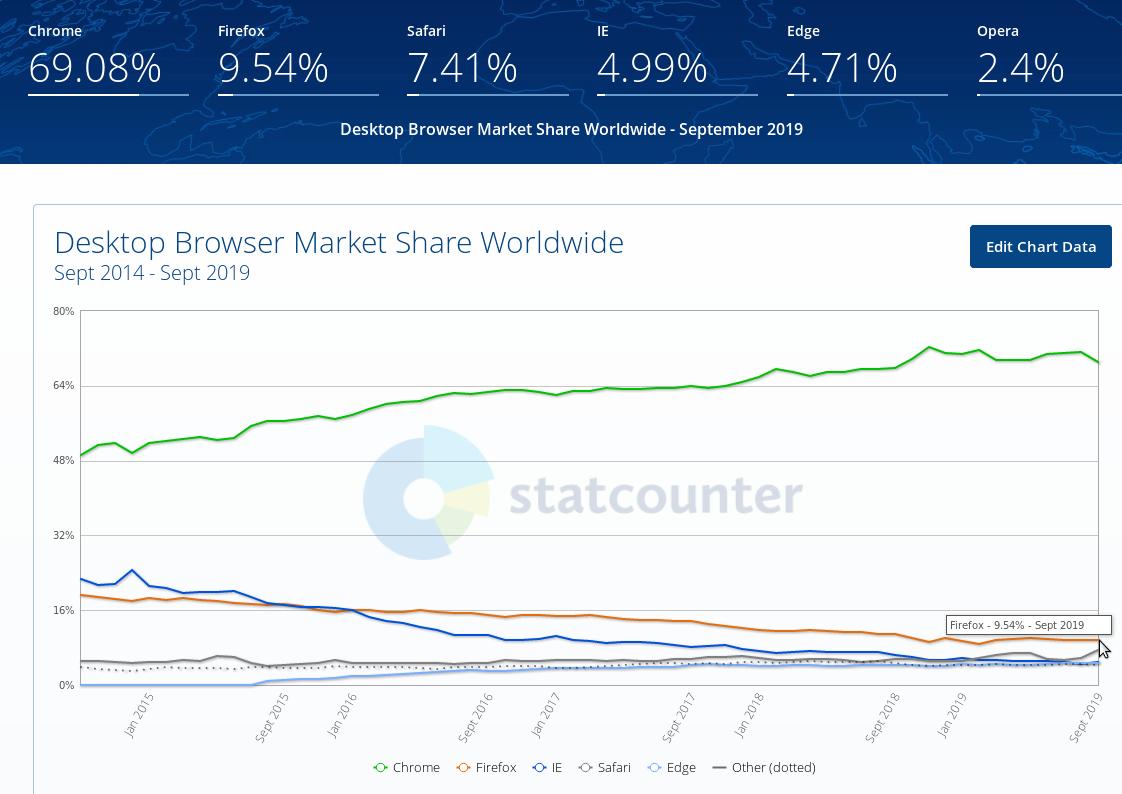 https://gs.statcounter.com/browser-market-share