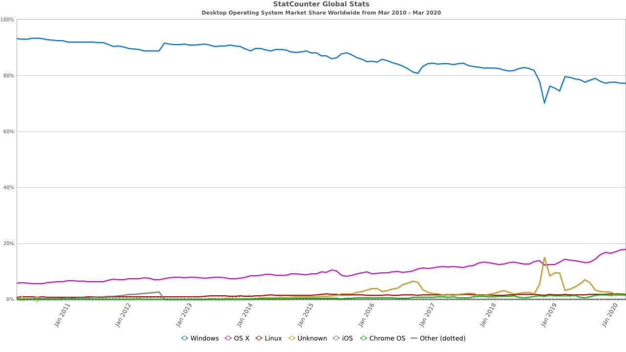 https://gs.statcounter.com/os-market-share/desktop/worldwide/#monthly-201003-202003