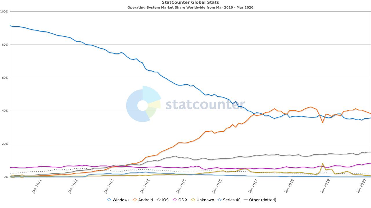 https://gs.statcounter.com/os-market-share#monthly-201003-202003