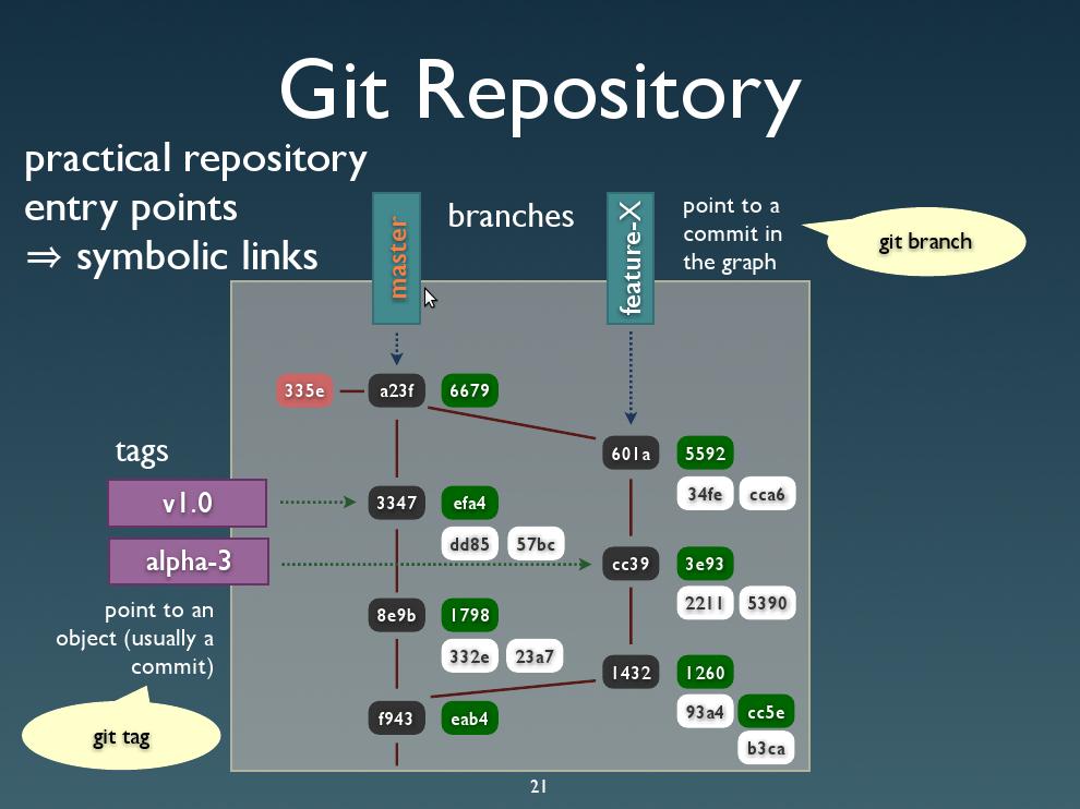 https://bytes.inso.cc/2009/04/22/git-presentation-at-purple-scout/git-repository-diagram/