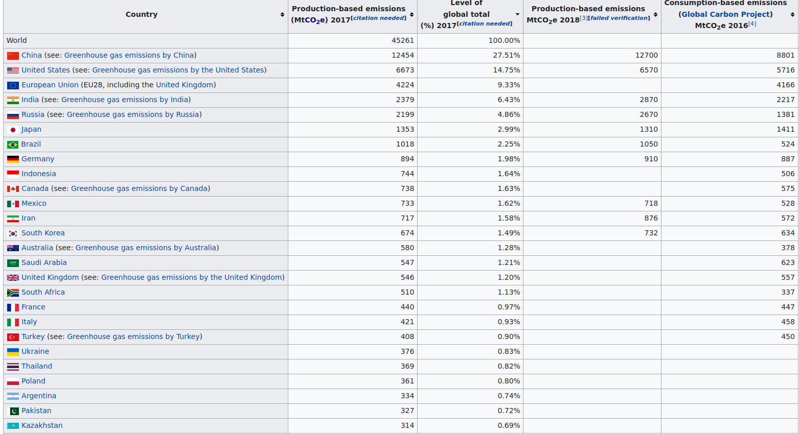 https://en.wikipedia.org/wiki/List_of_countries_by_greenhouse_gas_emissions