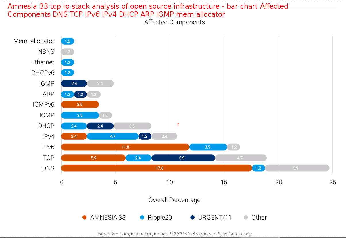 https://www.forescout.com/company/resources/amnesia33-how-tcp-ip-stacks-breed-critical-vulnerabilities-in-iot-ot-and-it-devices/