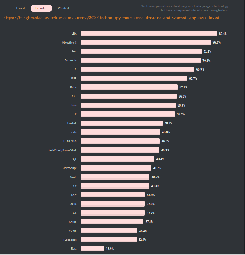 https://insights.stackoverflow.com/survey/2020#technology-most-loved-dreaded-and-wanted-languages-loved