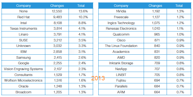 https://arstechnica.com/information-technology/2013/09/google-and-samsung-soar-into-list-of-top-10-linux-contributors/