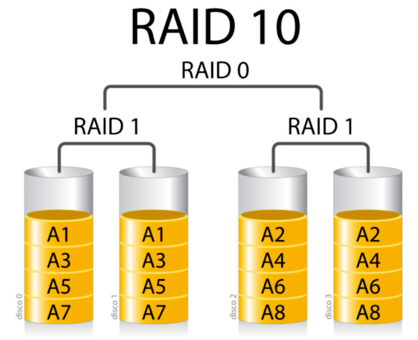 GNU Linux Debian – how to create RAID10 (mdadm software raid, basic benchmarks 4x Hitachi HGST Ultrastar 7K4000)